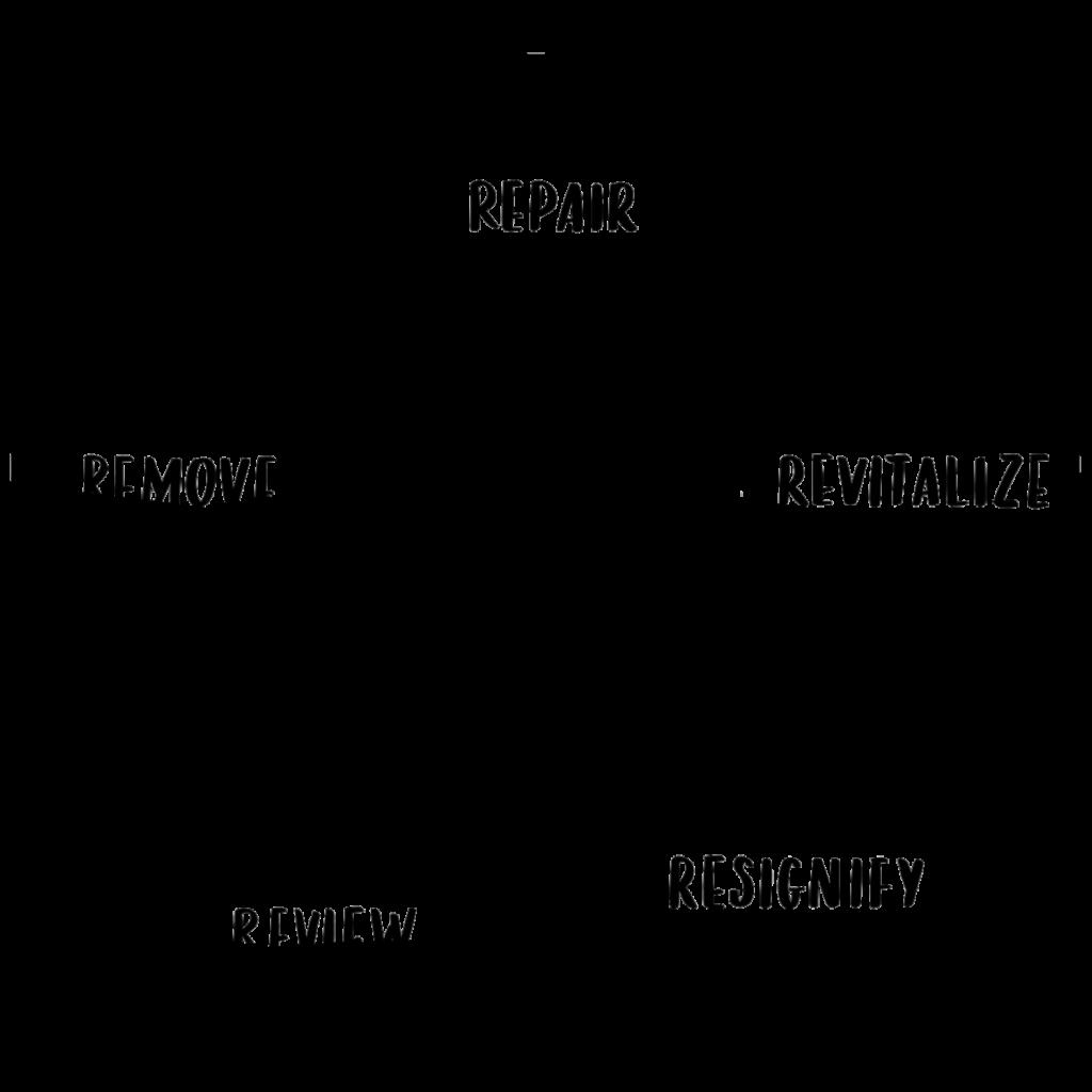 R.E.A.L. process